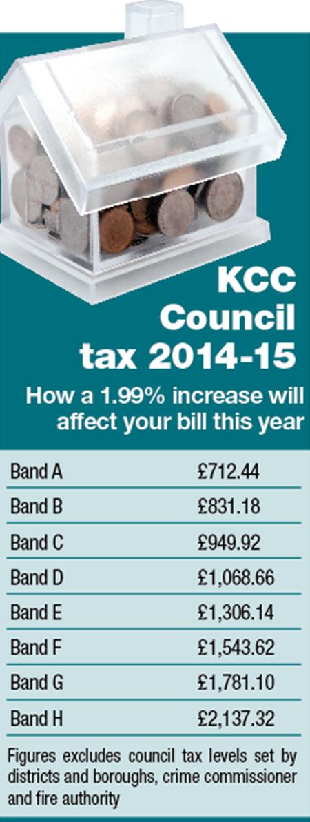 Kent Council tax