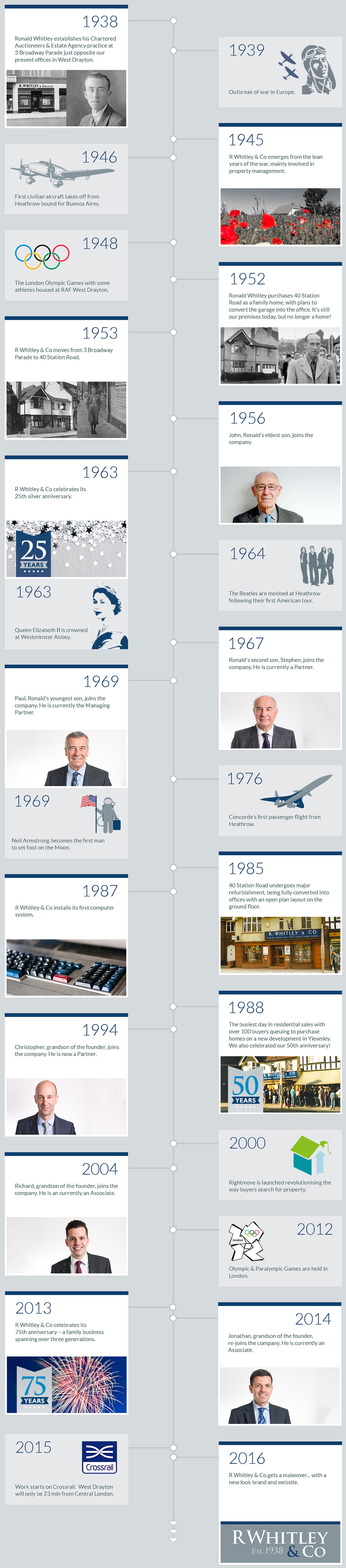 Timeline History of R Whitley and Co