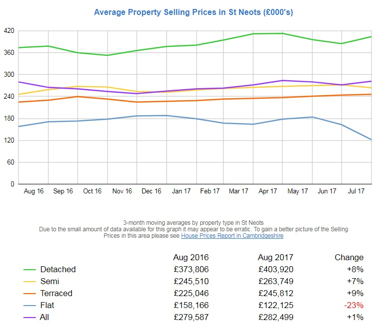 St Neots Property Prices The Lowdown Lovett Sales Lettings