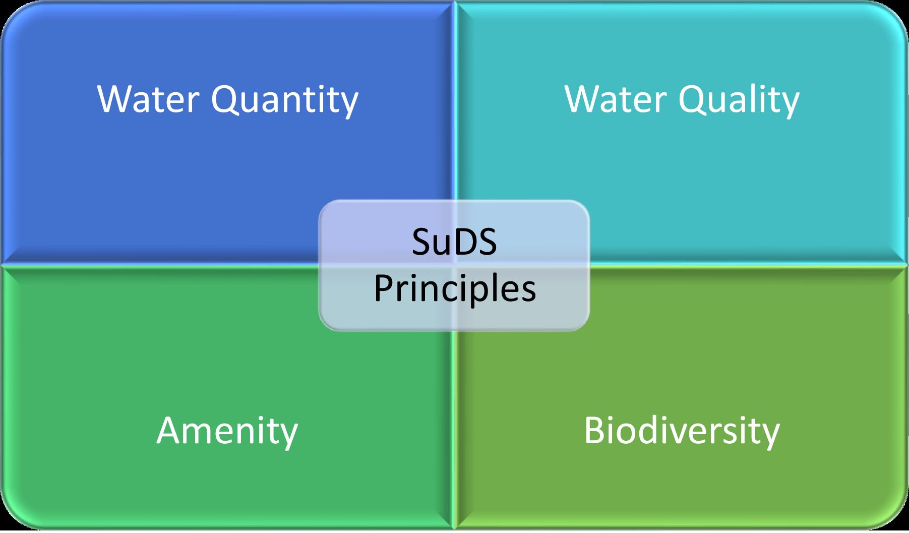 SuDS Principles